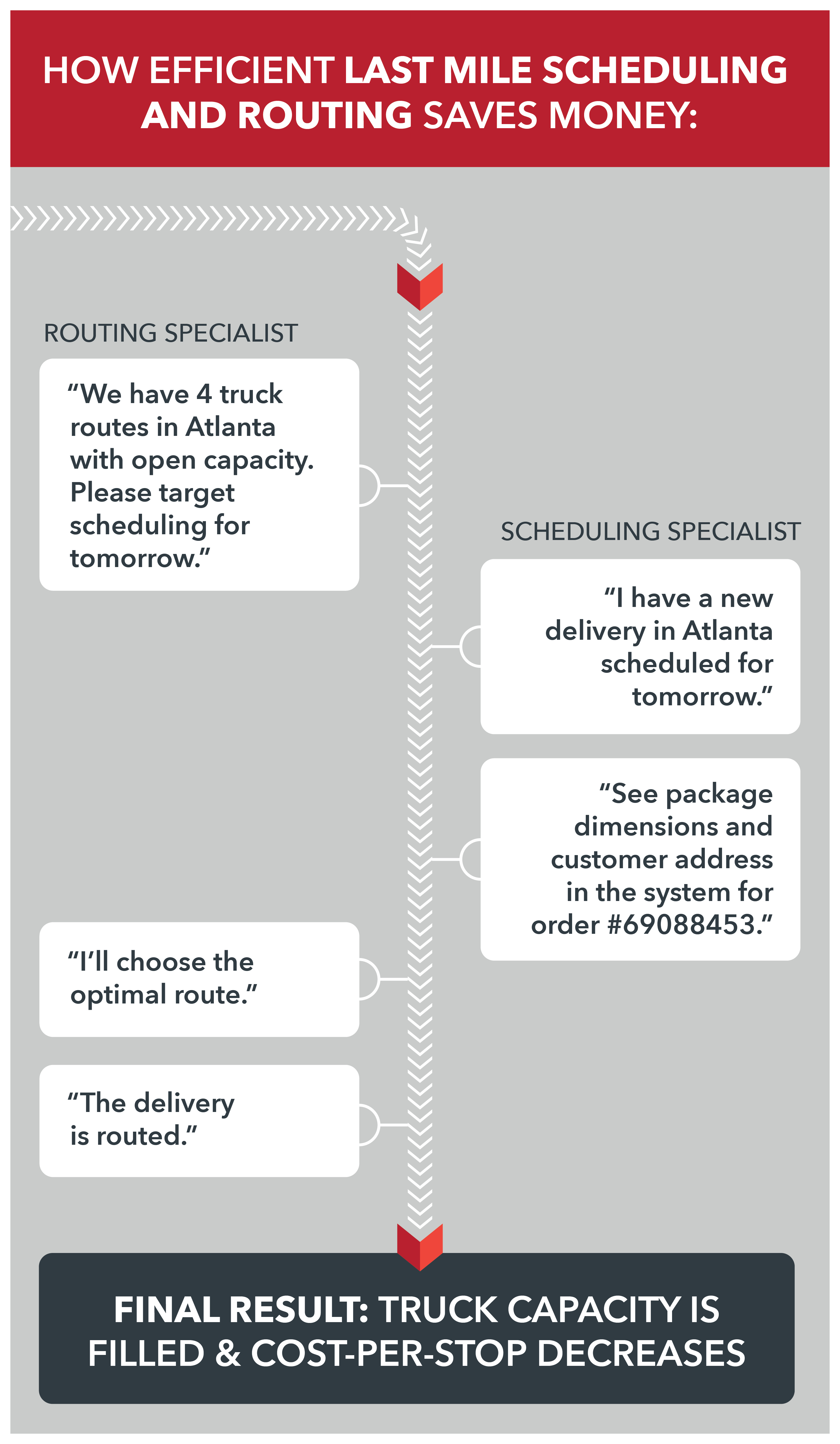 How efficient last mile scheduling reduces last mile delivery costs