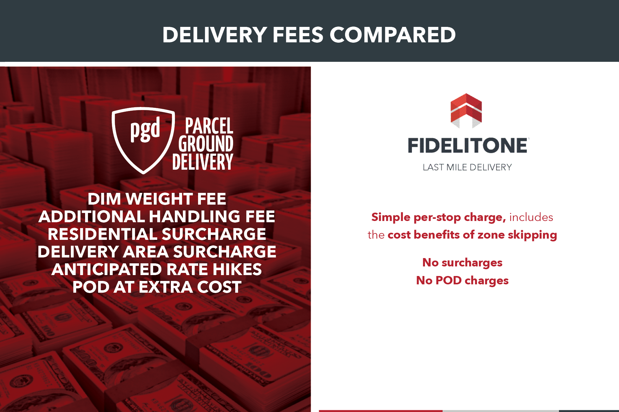 Parcel Carrier Fees Compared | Last Mile Delivery